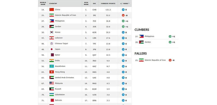 亚洲篮球实力国家综合排名