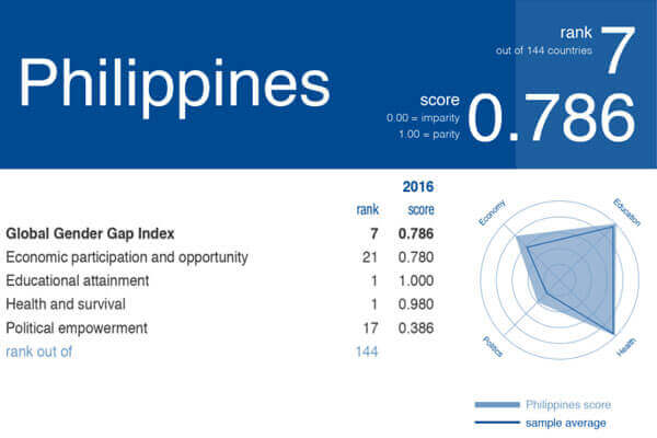 菲律宾精英女性