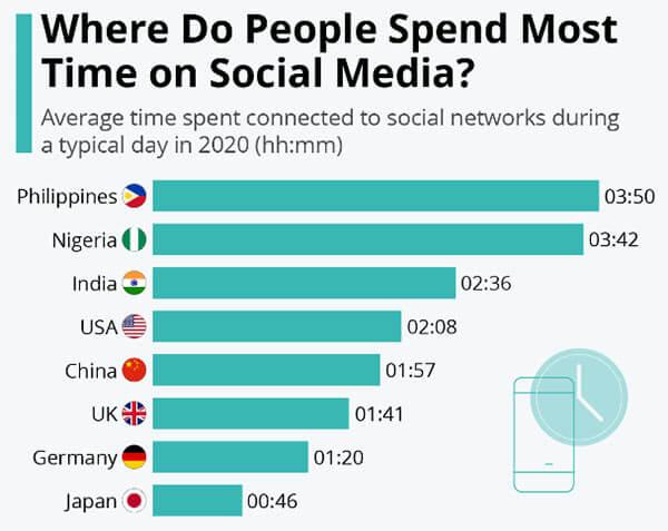 菲律宾社交媒体